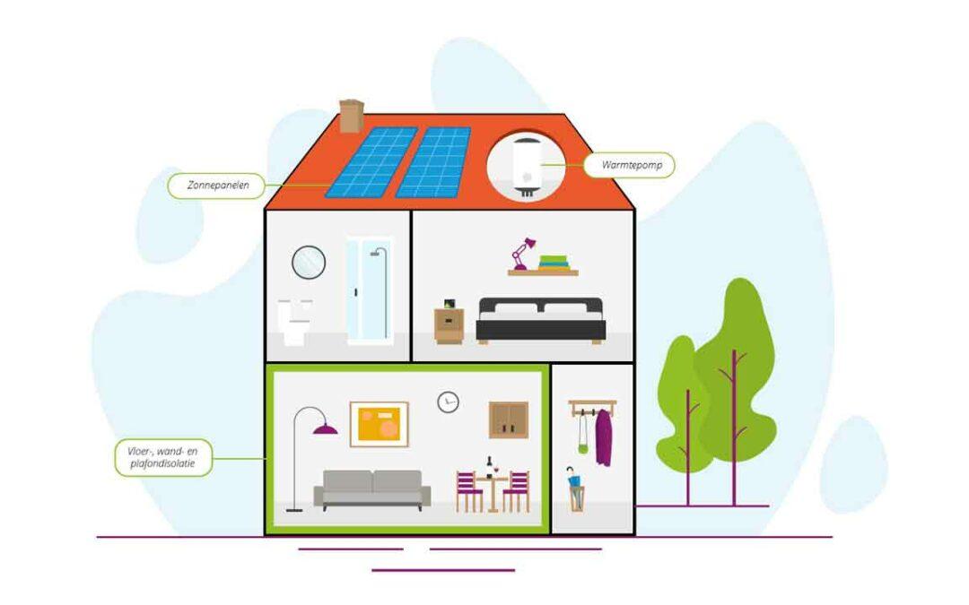 Thermisch compartimenteren is dé oplossing voor betaalbare woningverduurzaming